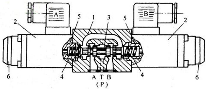 液压机电磁阀的工作原理图片